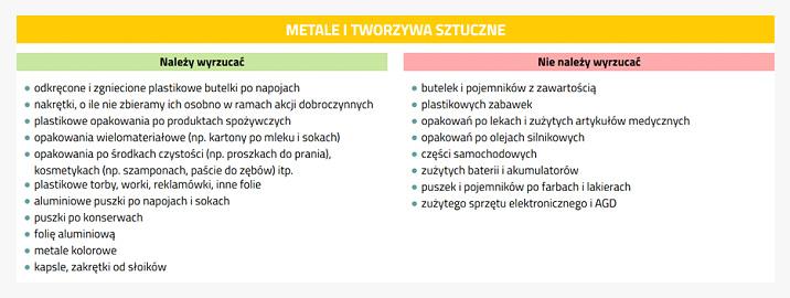 sposób sortowania metali i tworzyw sztucznych