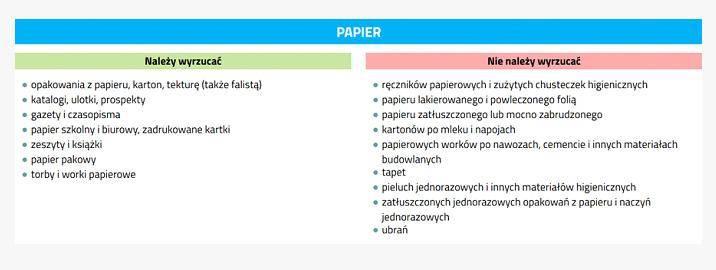 sposób sortowania papieru